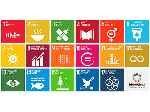 Sustainable Development Goals Piktogramme